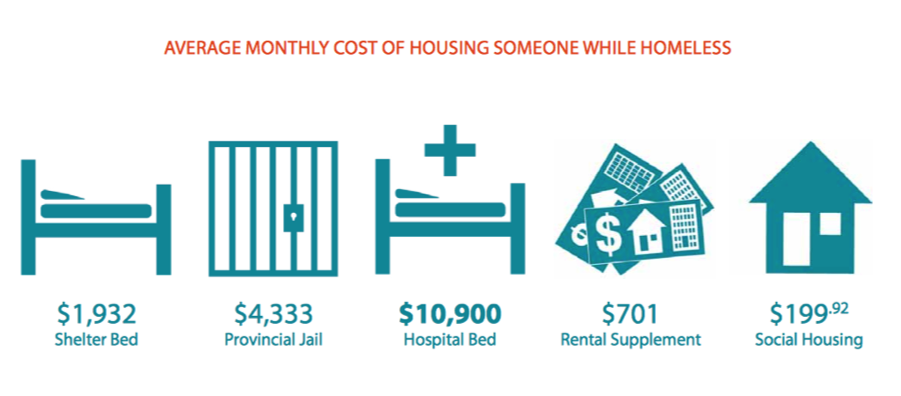 costofhomelessness