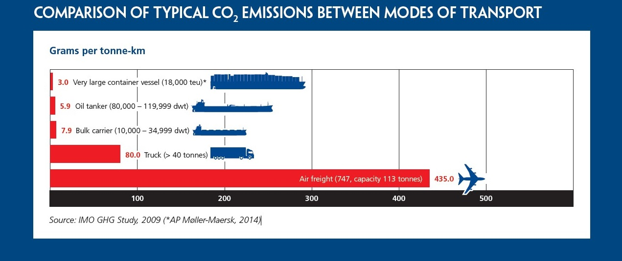 Comparison of typical Co2 Emissions Between Modes of Transportation