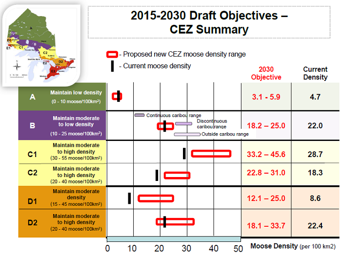 Moose density draft objectives.